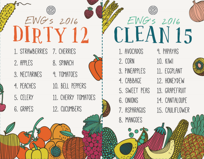 Dirty dozen & Clean fifteen 2016